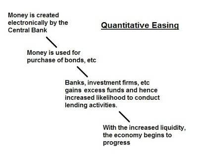 Quantitative Easing Process