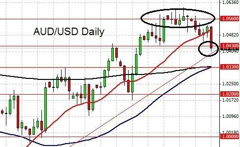 Aud Usd Forecast Chart