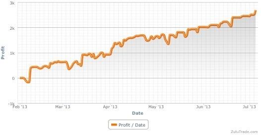 ZuluTrade profit chart