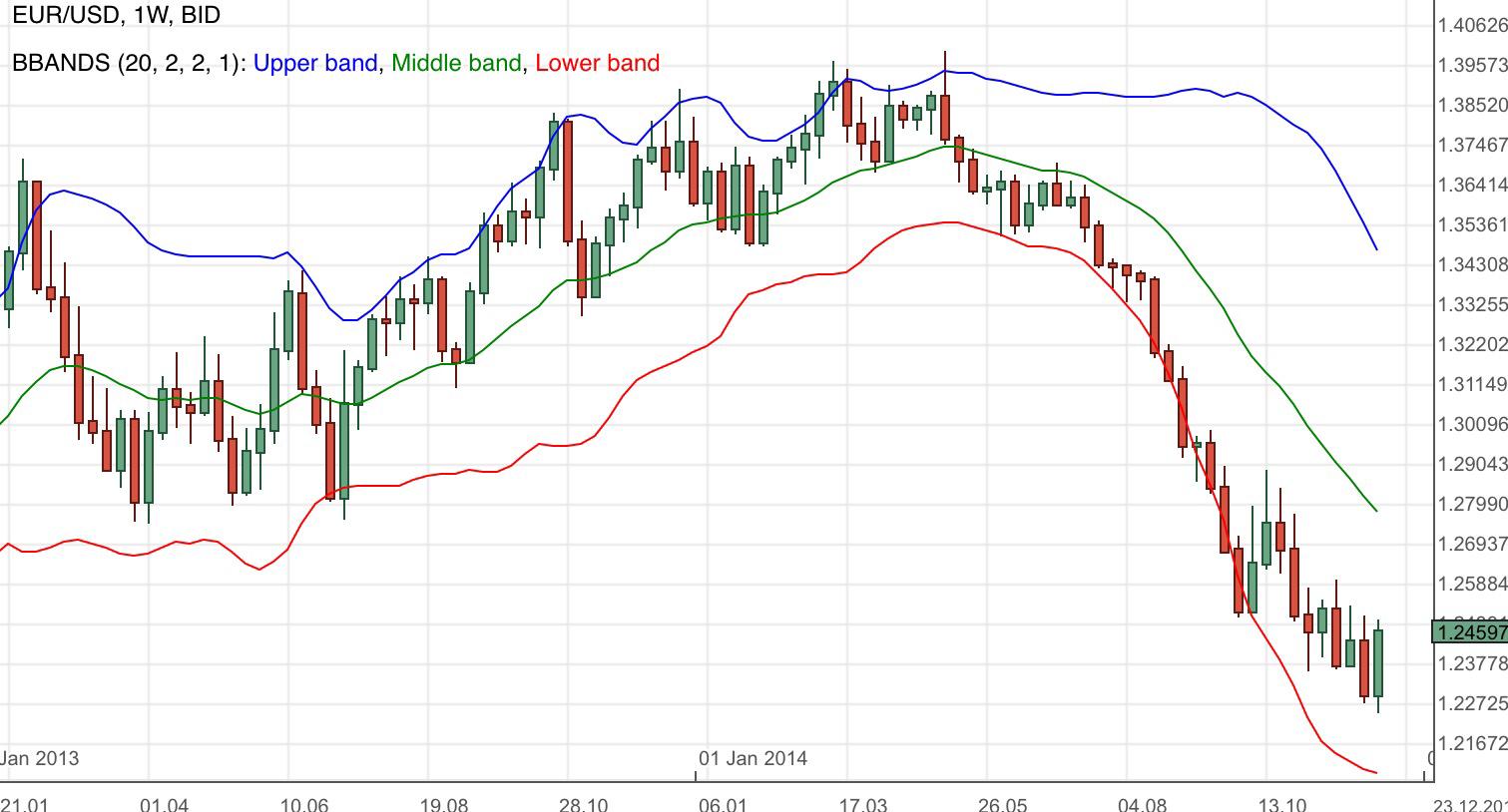 Forex eur usd prediction