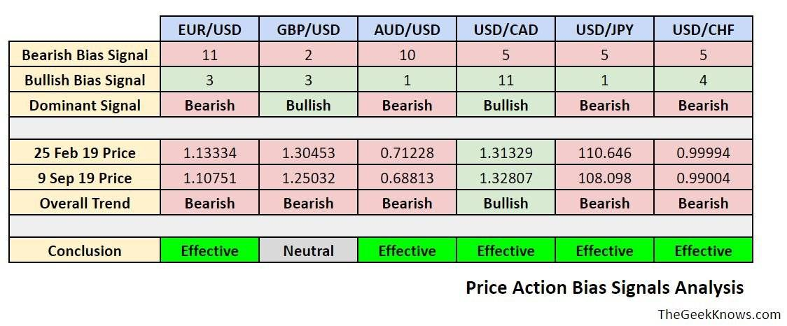Price Action Bias Signals Review Analysis