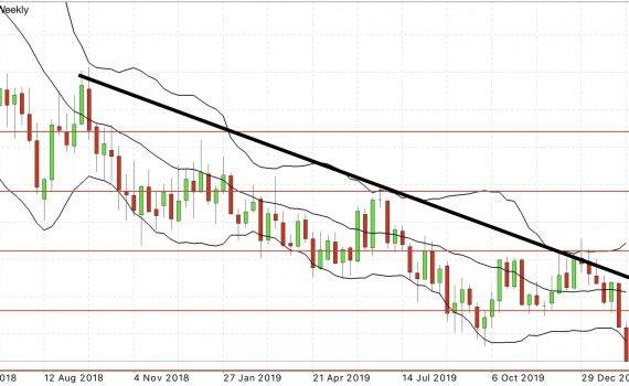 EUR/USD Weekly Forecast