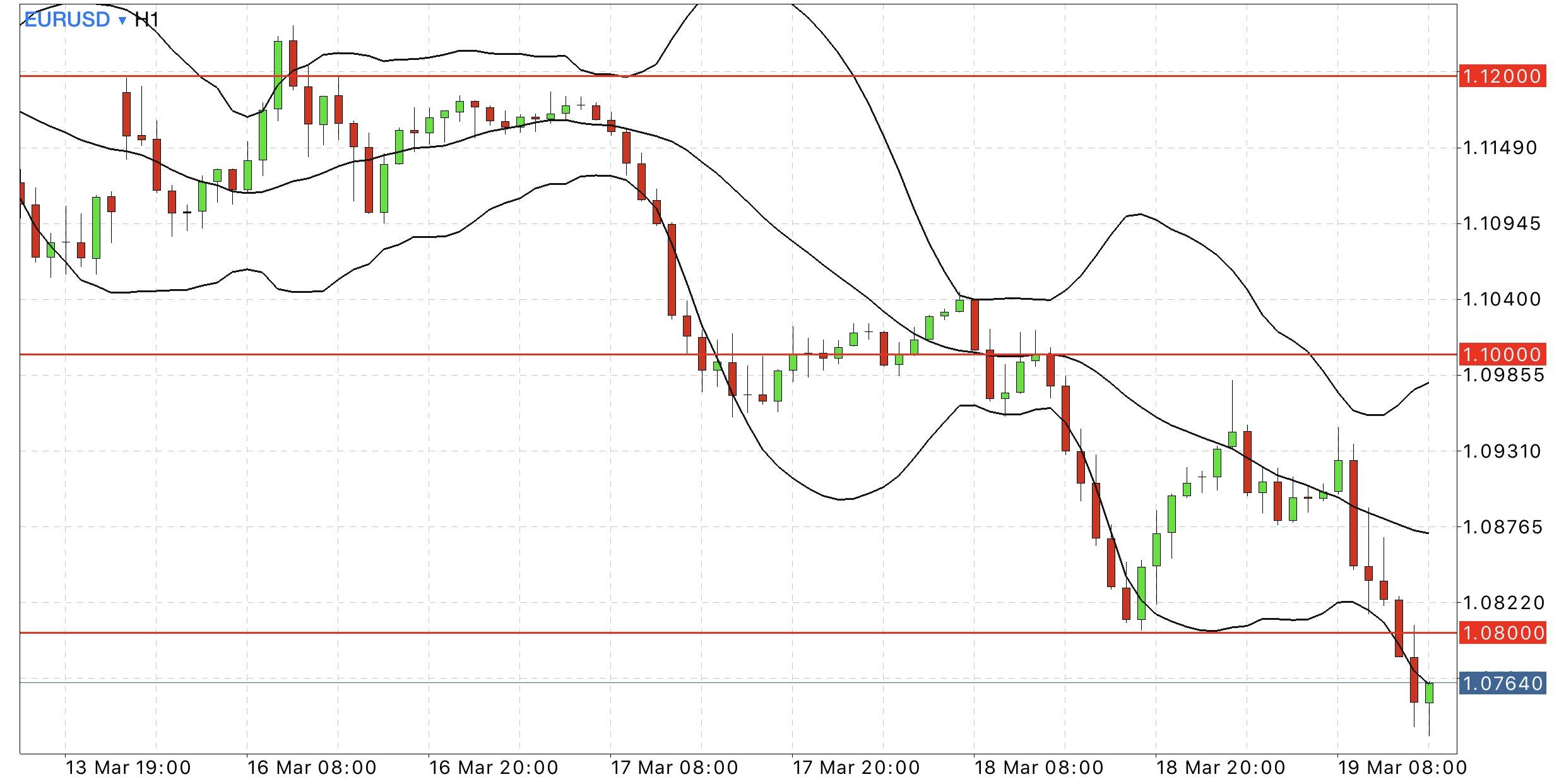 eur usd hourly