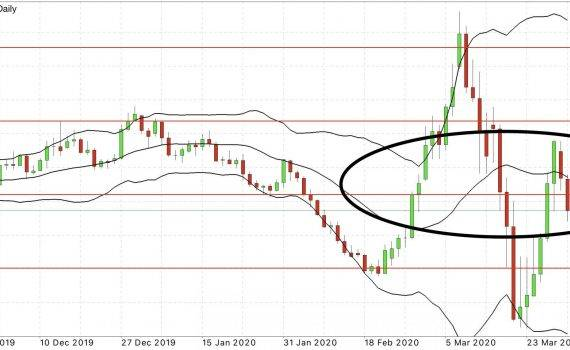 eur usd daily