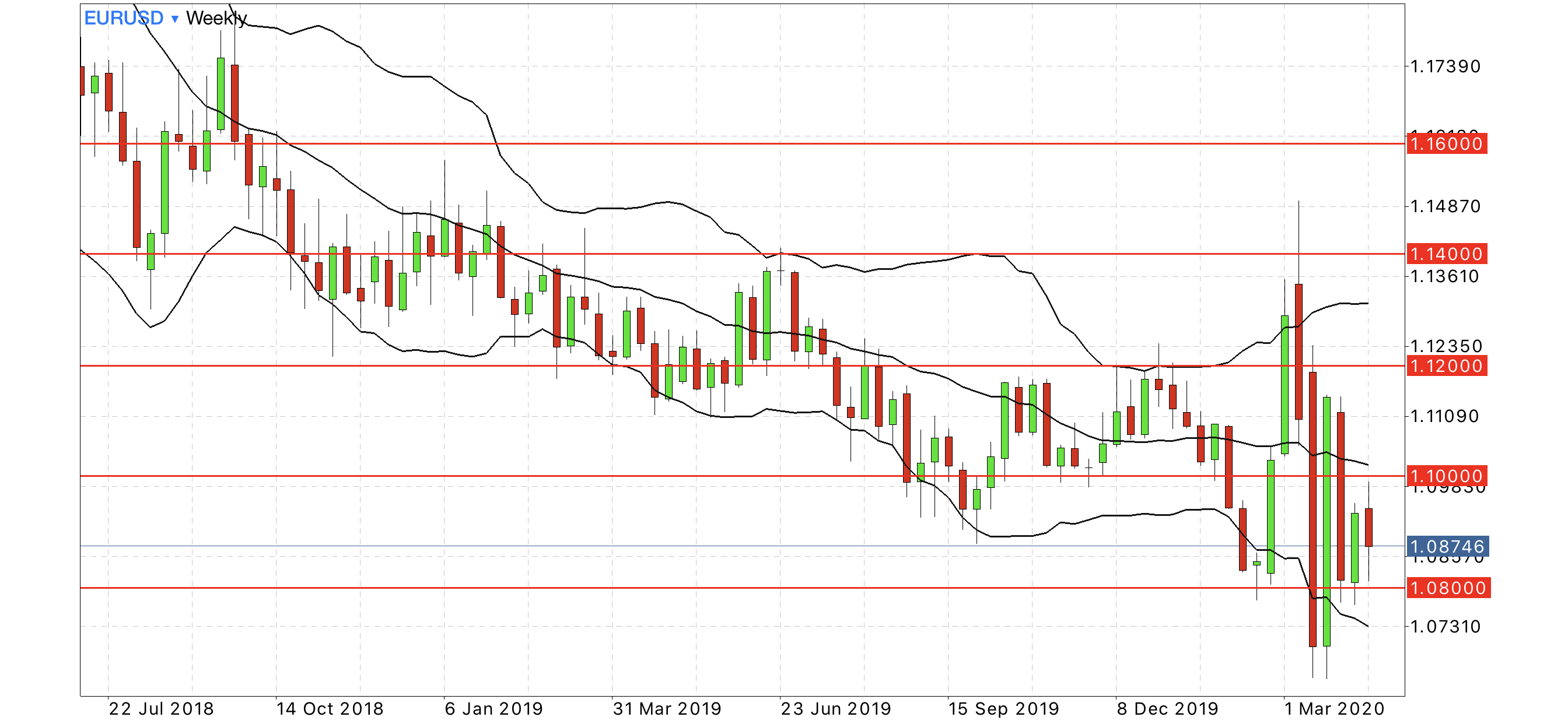 eur usd weekly forecast