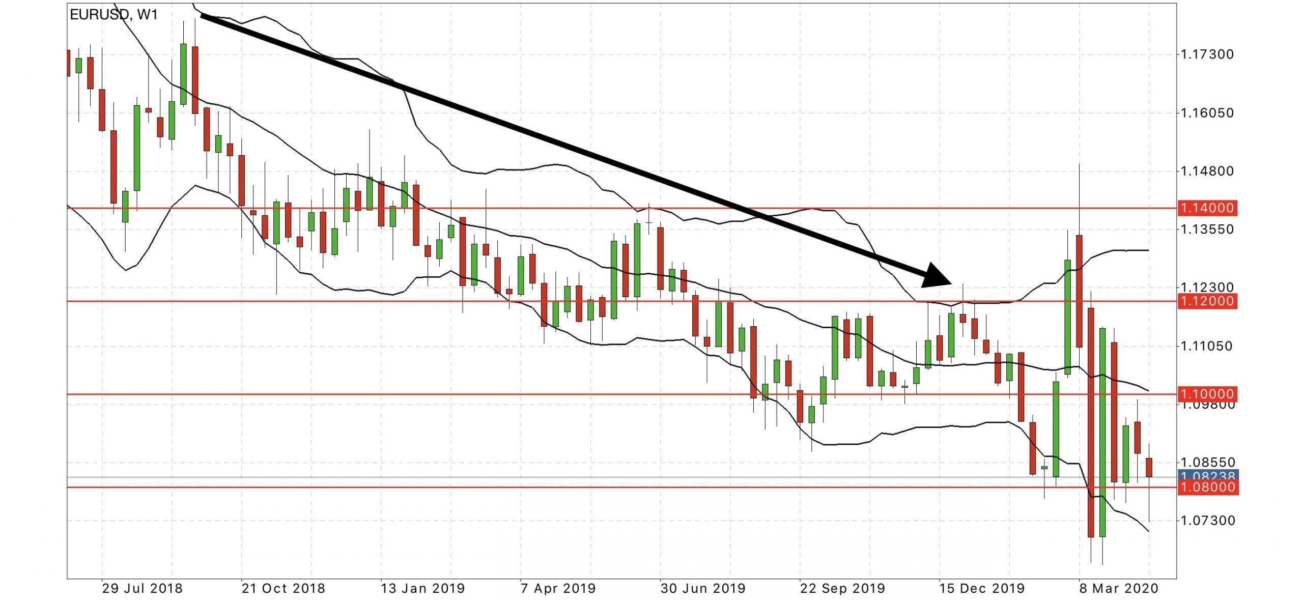 eurusd weekly forex forecast chart