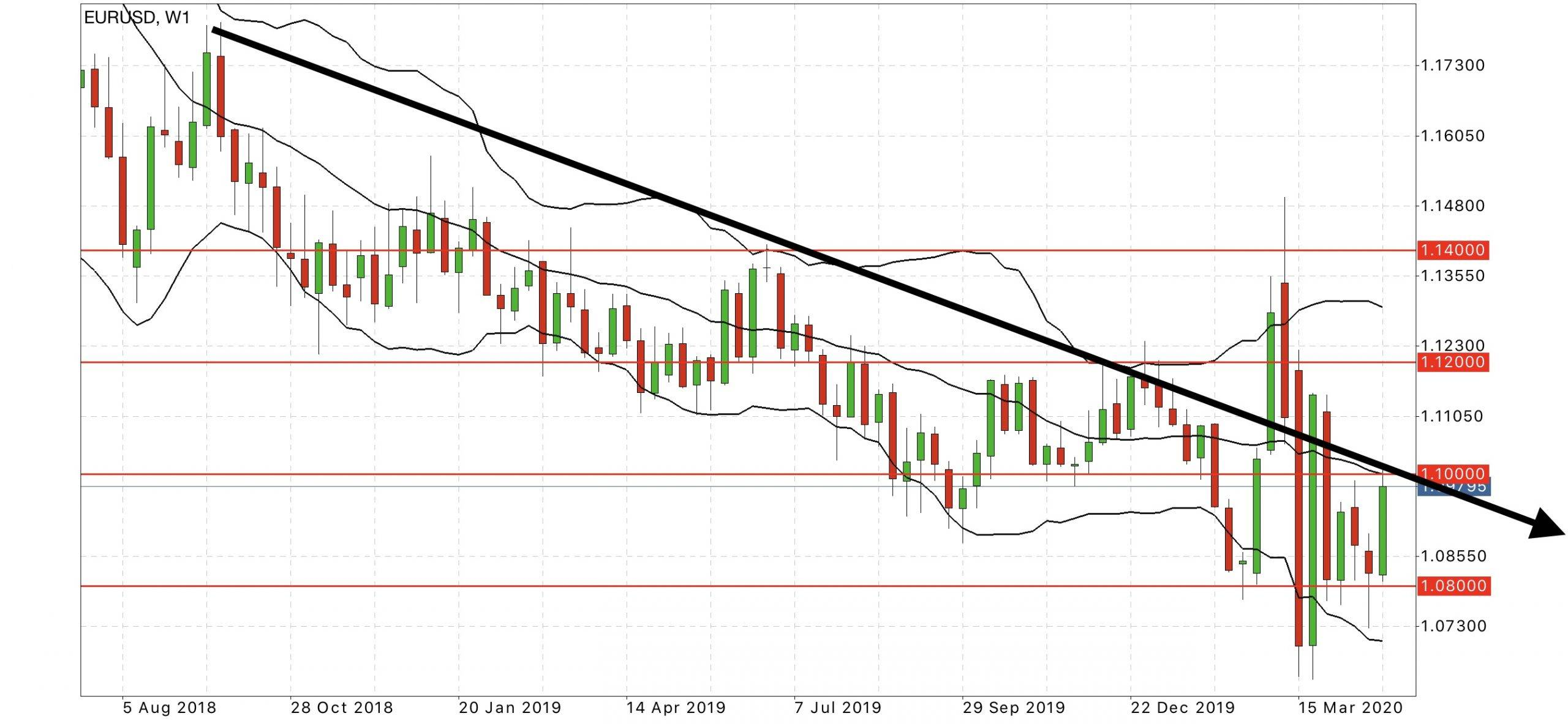 eur usd forex forecast chart