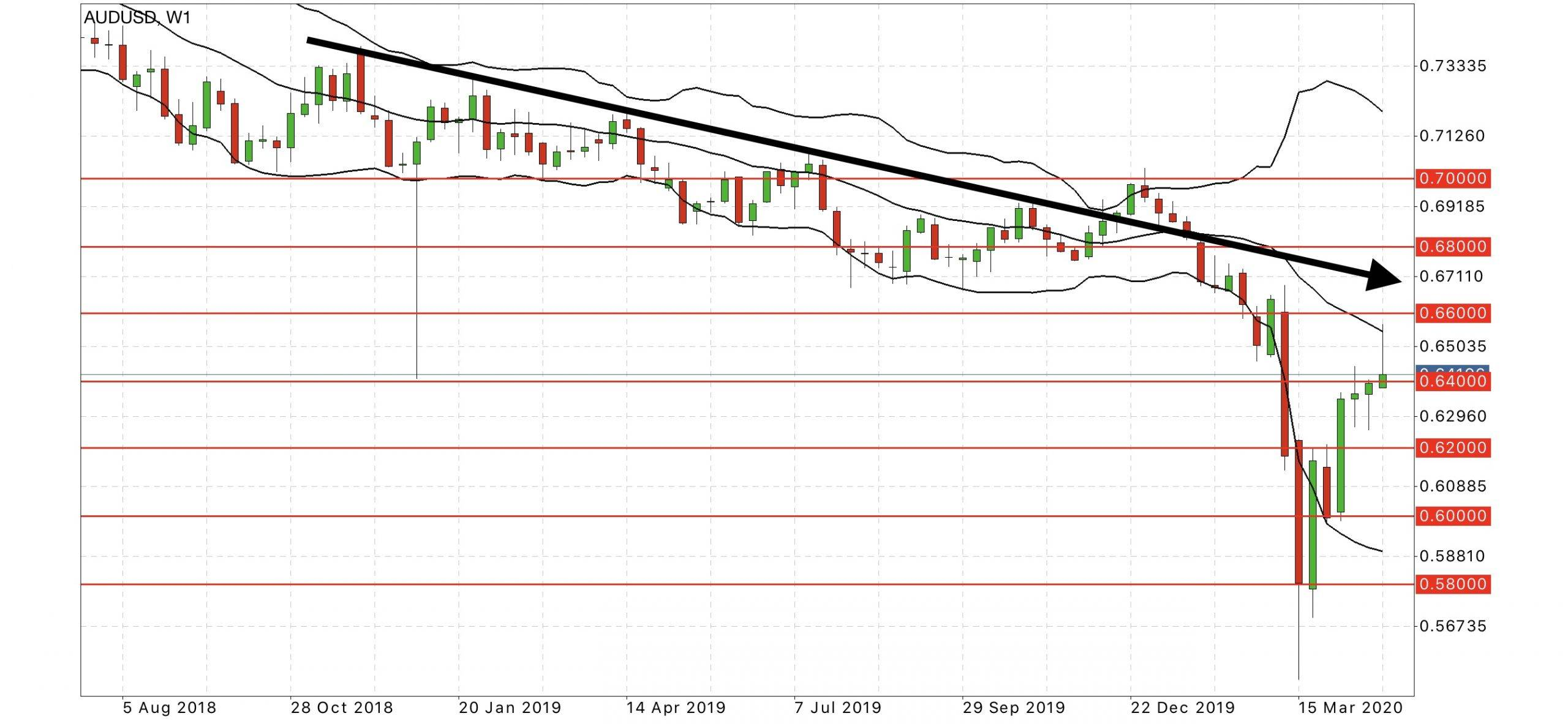 aud usd forex forecast chart