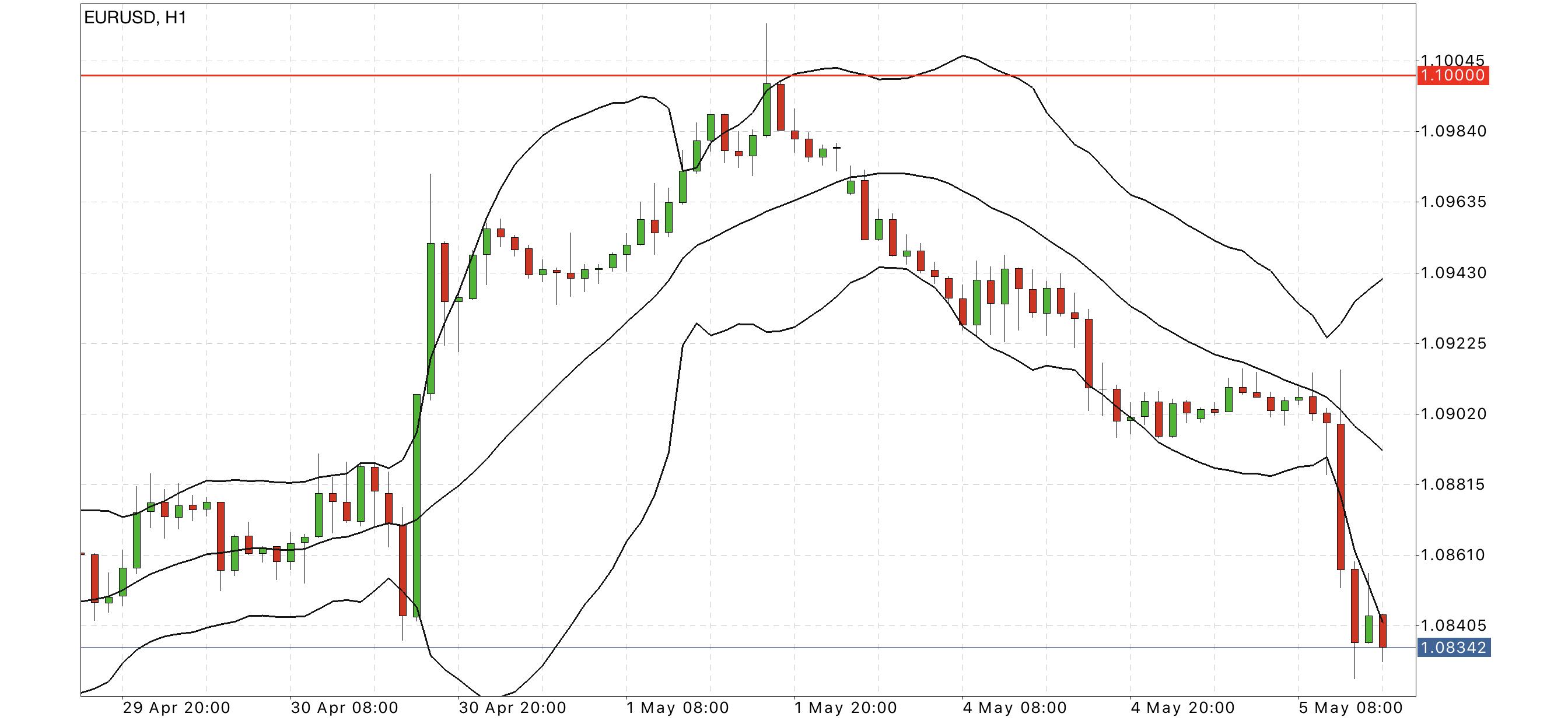 eur usd hourly chart