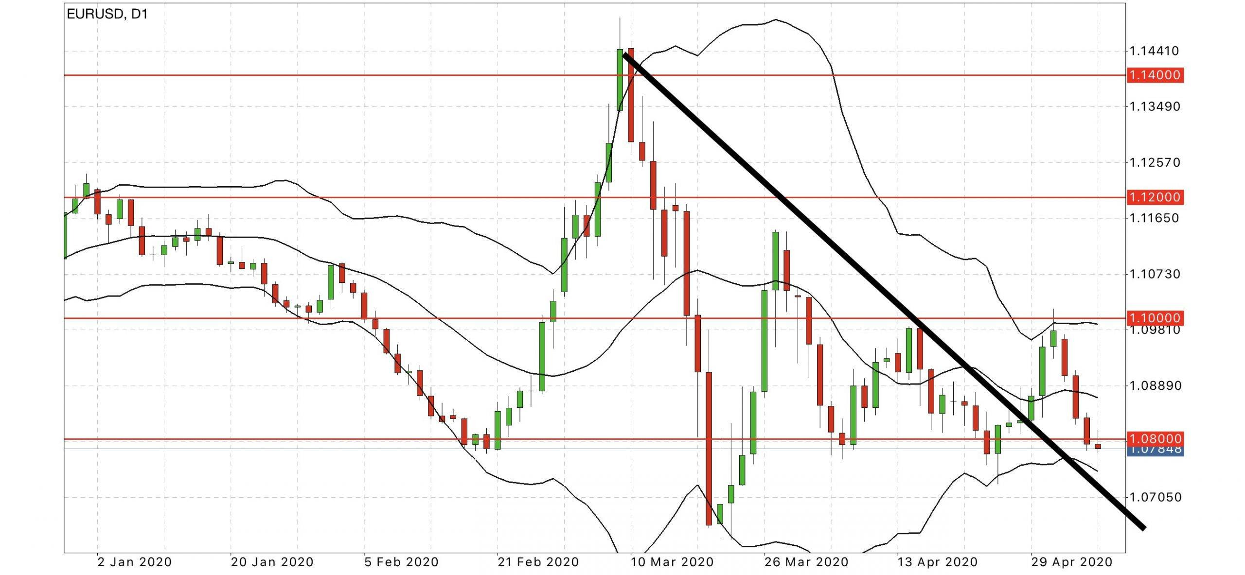 eur usd daily chart forex