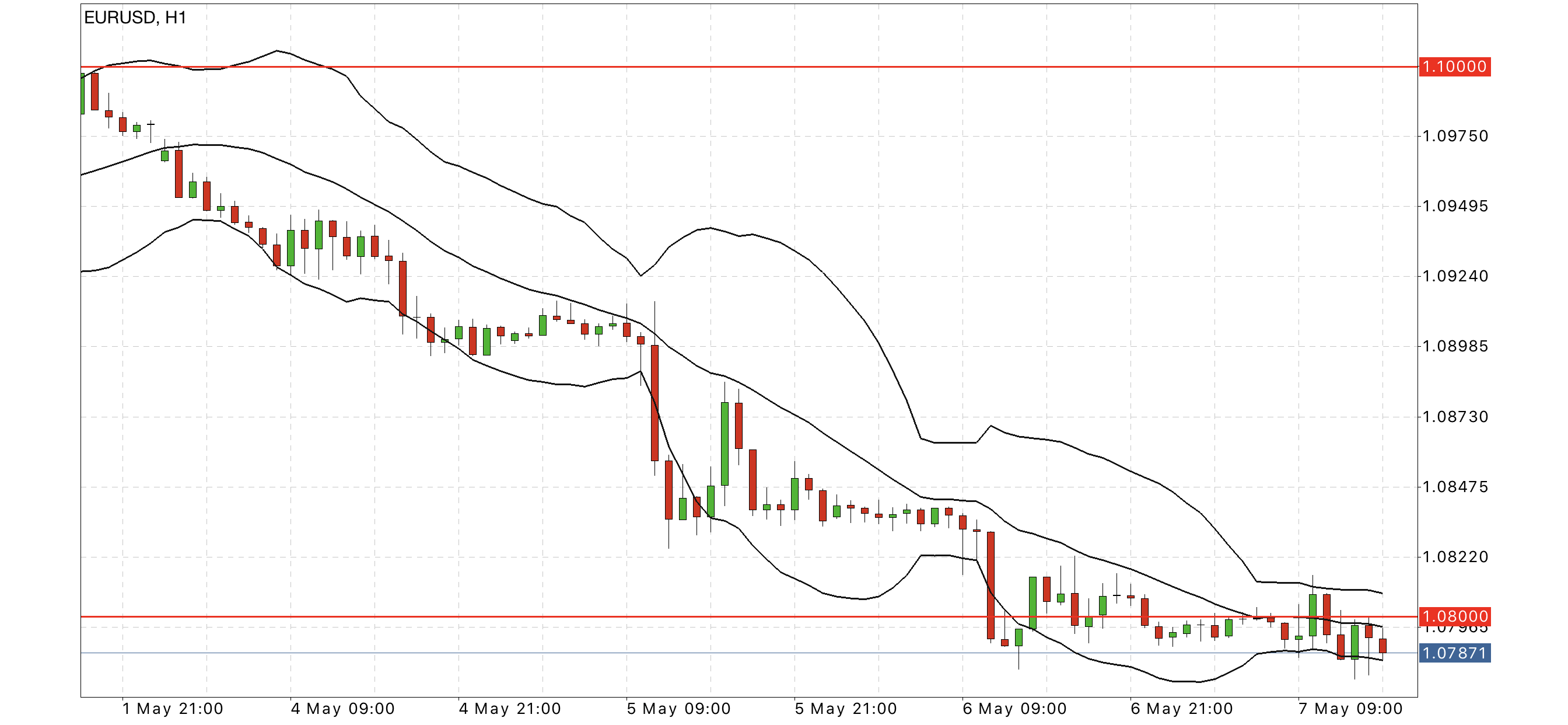 eur usd hourly chart forex
