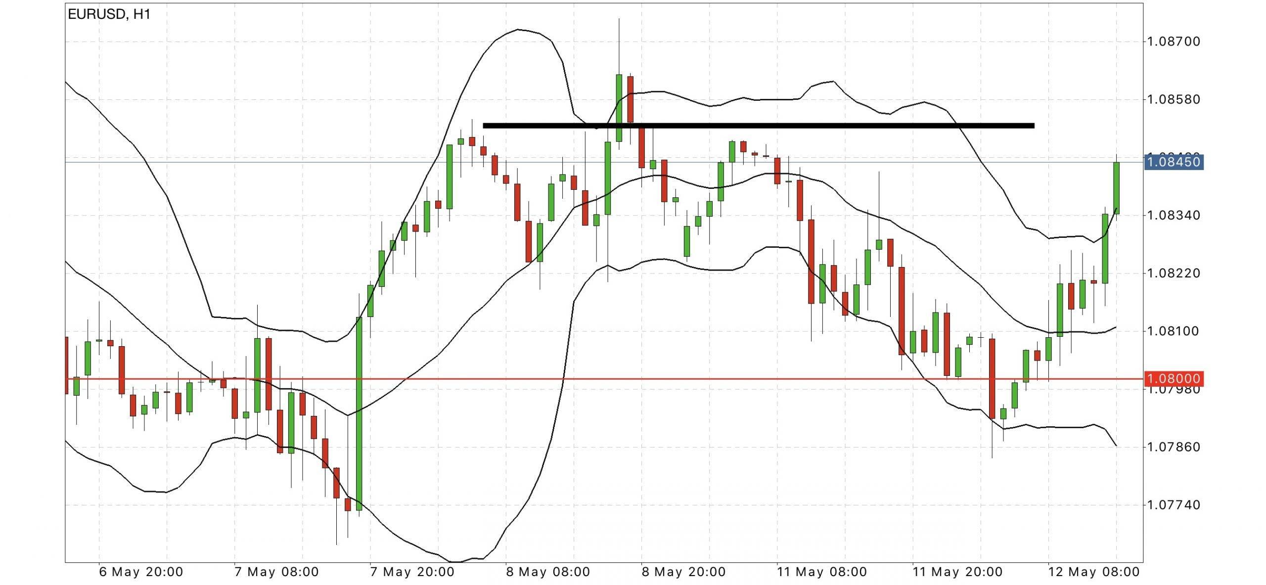 eur usd hourly forecast