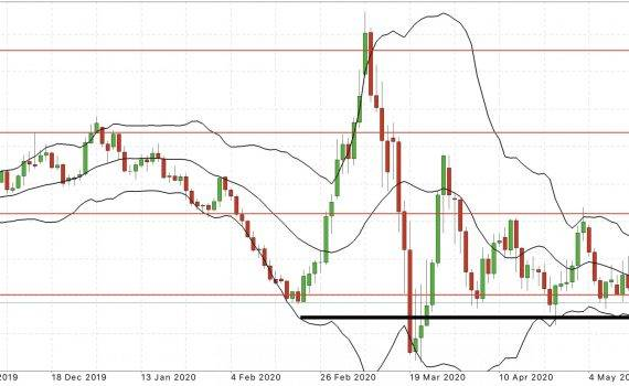 eur usd daily chart forex forecast