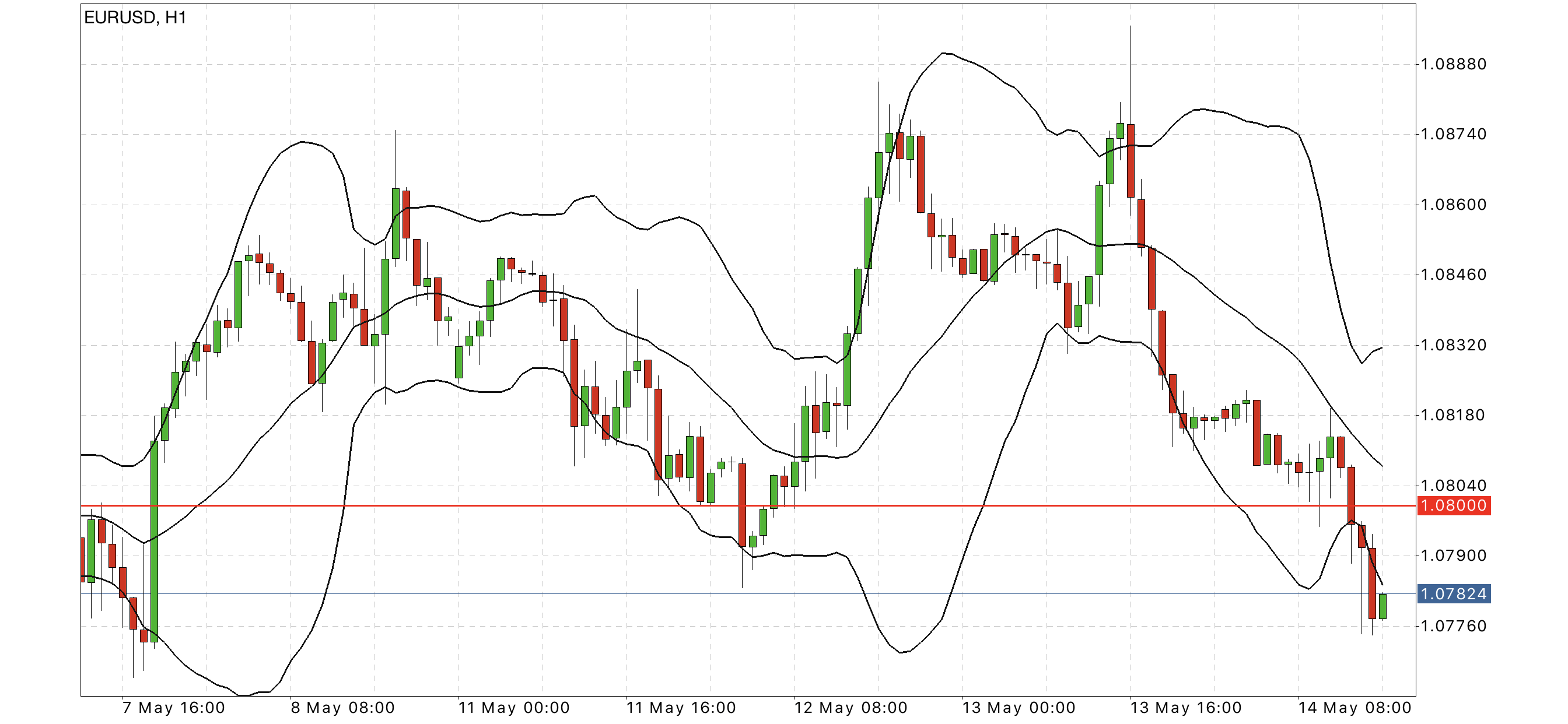 eur usd hourly chart forex forecast