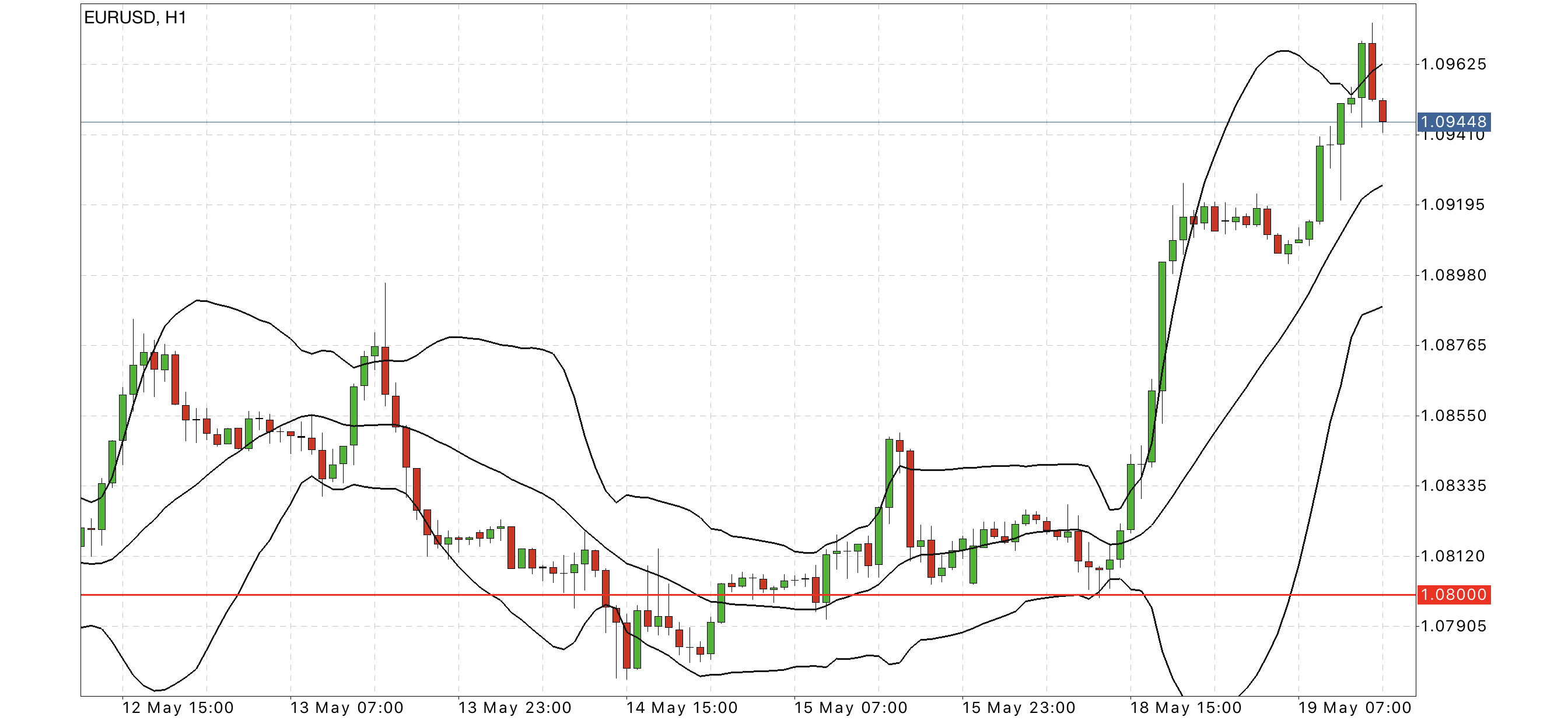 eurusd hourly chart forex forecast