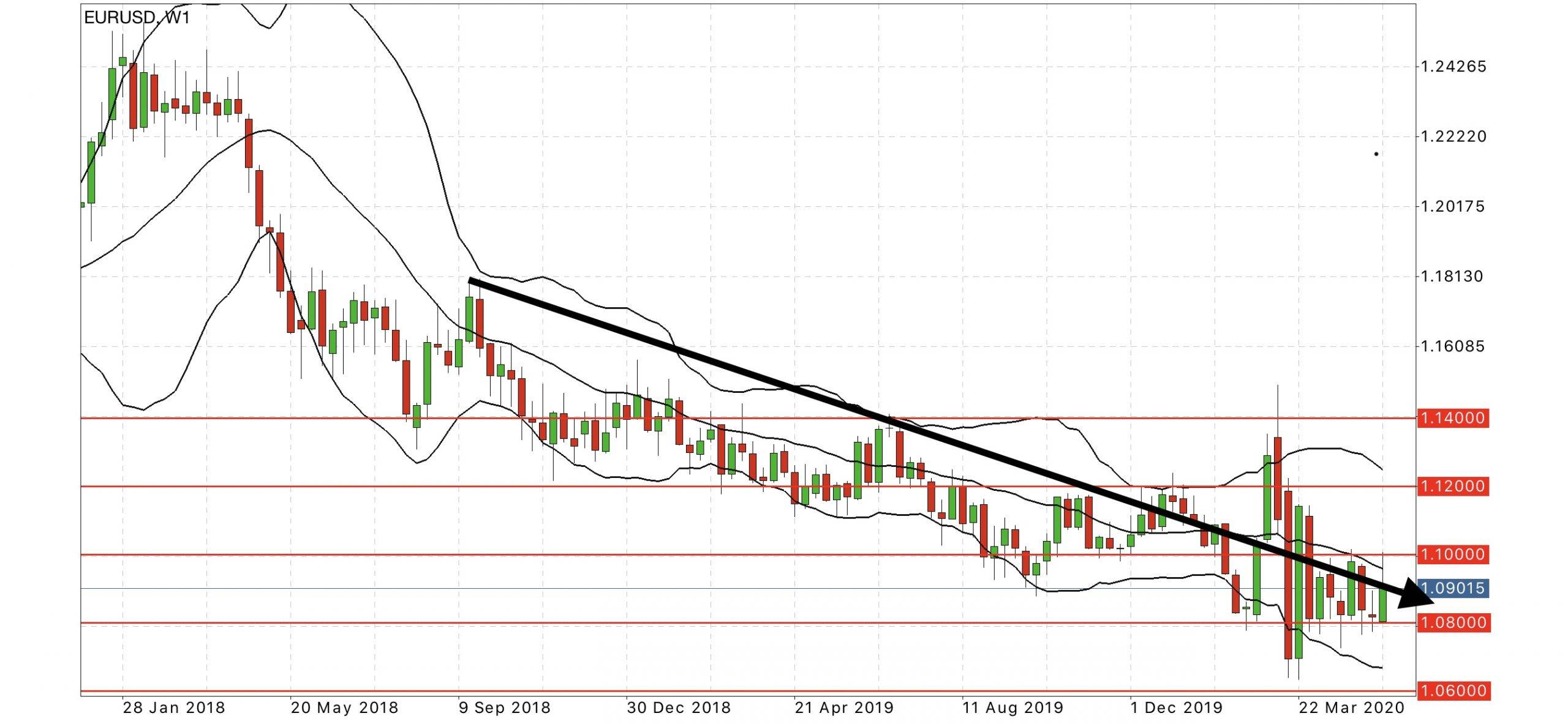 EUR USD weekly chart forex forecast