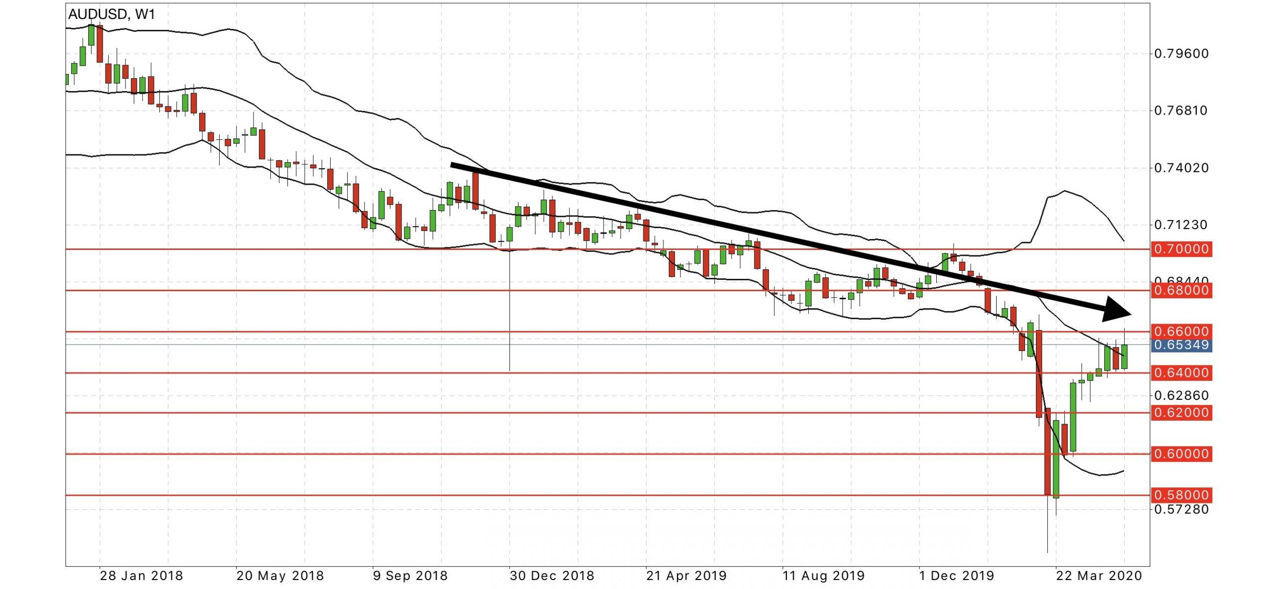 AUD USD weekly chart forex forecast