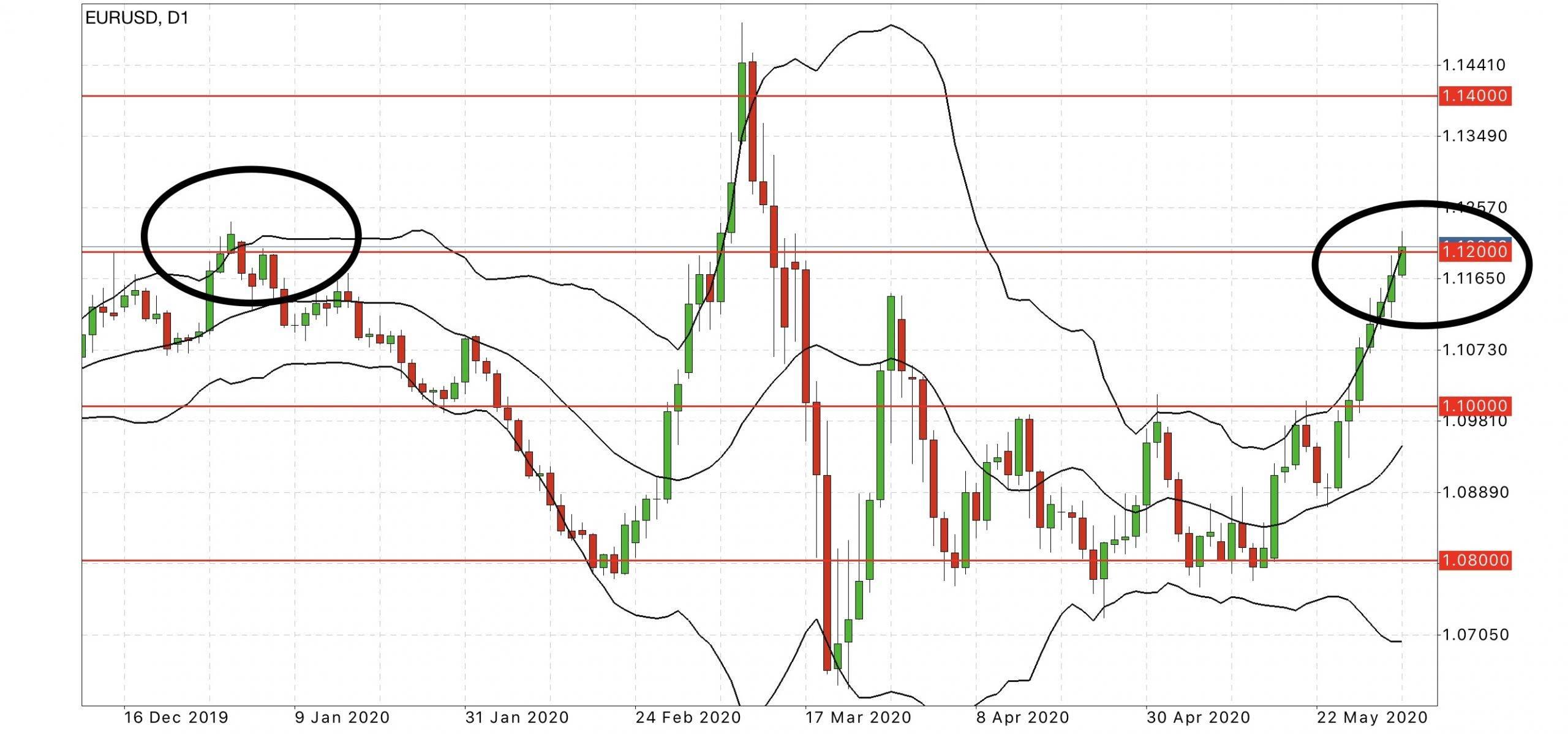 eurusd hourly chart forex forecast