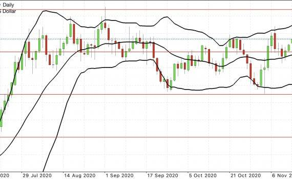 eur usd forecast daily chart