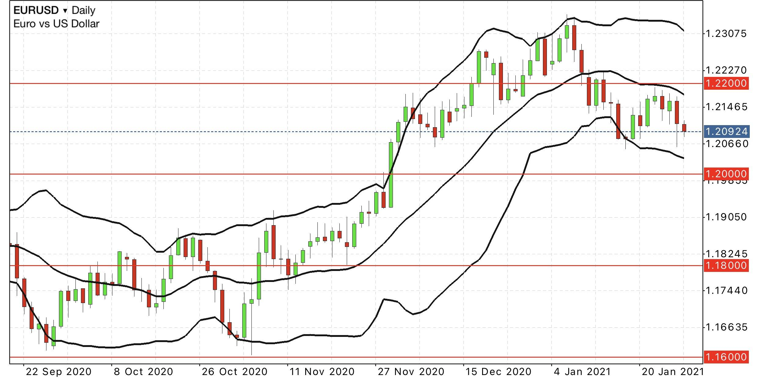 EUR USD Daily Chart