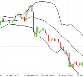 EURUSD hourly chart.
