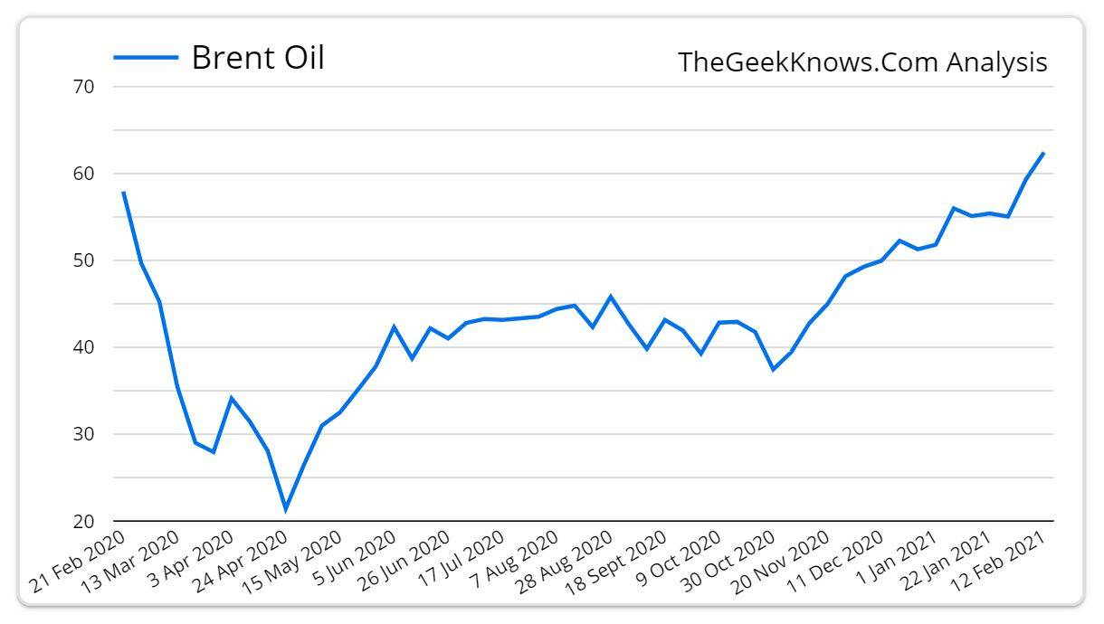 Brent Oil Weekly Chart.
