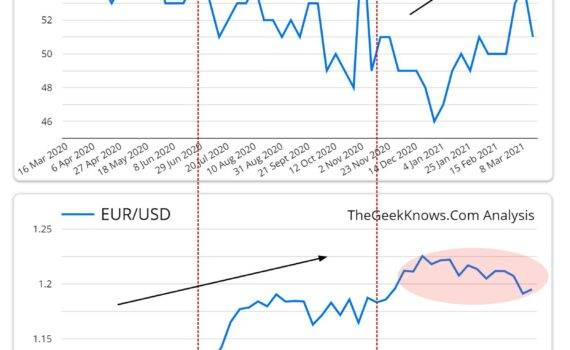 EURUSD sentiment analysis