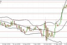 EURUSD Forex Forecast